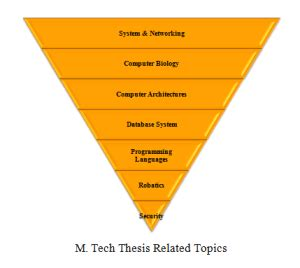 PMtech & Phd Thesis Projects & Website Design Services in